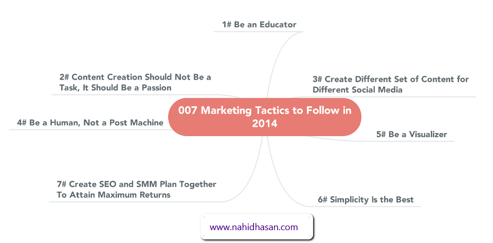 7_Marketing_Tactics_for_2014